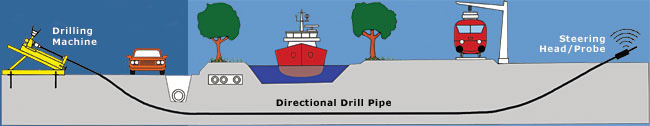 Knoxville Plumbing Directional Drilling